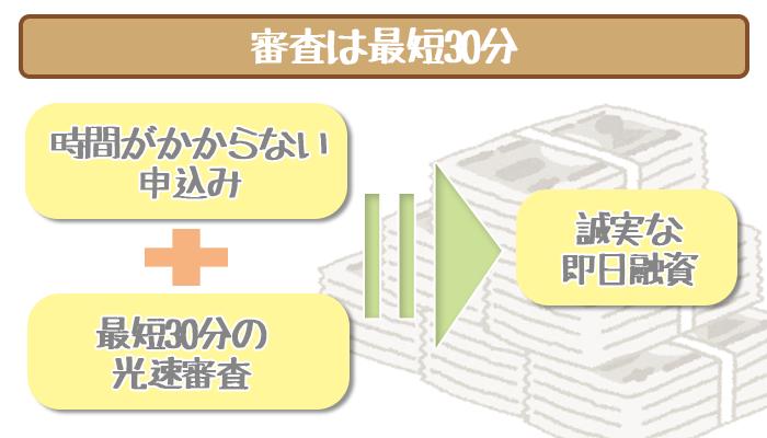 三井住友銀行カードローンの審査時間