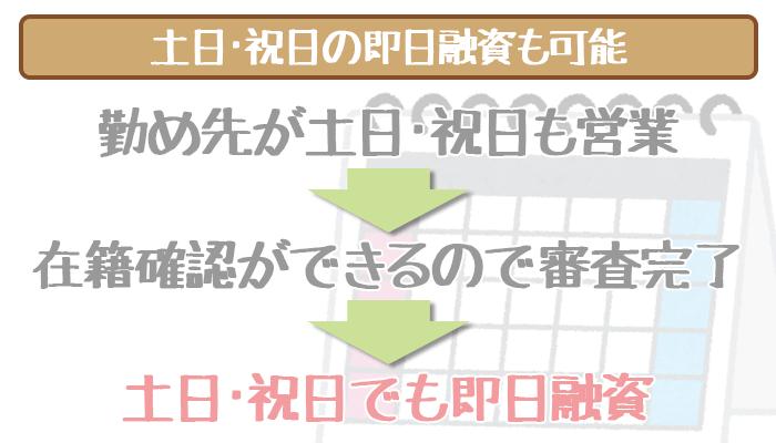 三井住友銀行カードローンは土日も即日融資が可能