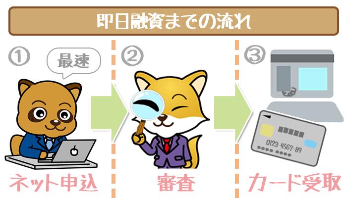 三井住友銀行カードローンの即日融資の流れ