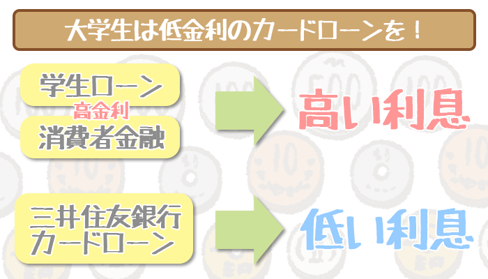 三井住友銀行カードローンを学生は利用可能!主婦は利用できるの?
