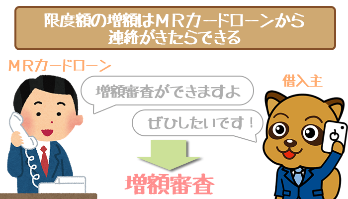 MRカードローンの増額審査