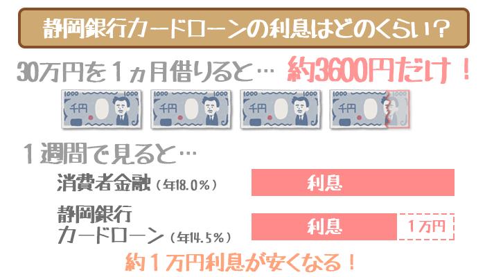 静岡銀行カードローンの利息
