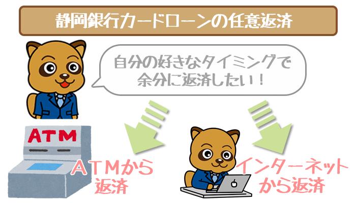静岡銀行カードローンで任意返済する方法