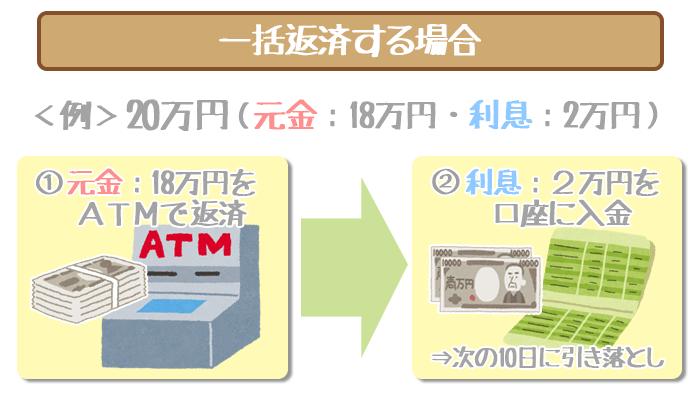 静岡銀行カードローンで一括返済する方法
