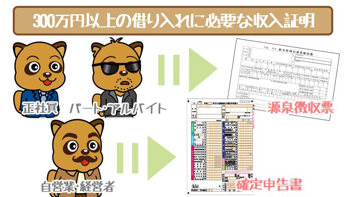 静岡銀行カードローンの収入証明書