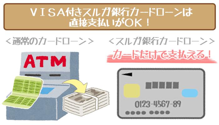 スルガ銀行カードローンのメリット②