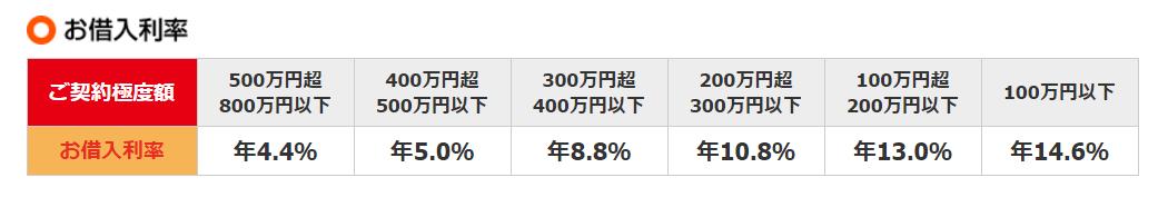 愛媛銀行カードローンの利率