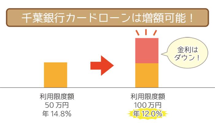 千葉銀行カードローンは増額可能!