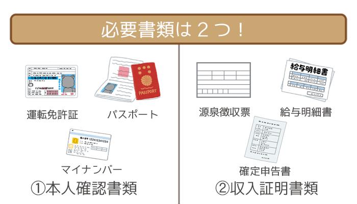千葉銀行カードローンの必要書類は2つ!