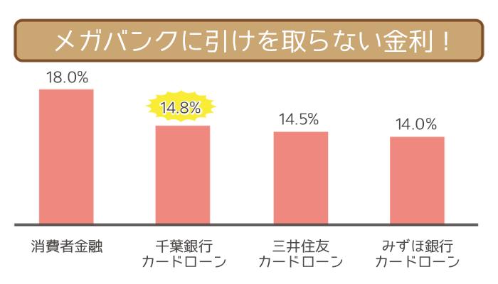 千葉銀行カードローンはメガバンクに引けを取らない金利