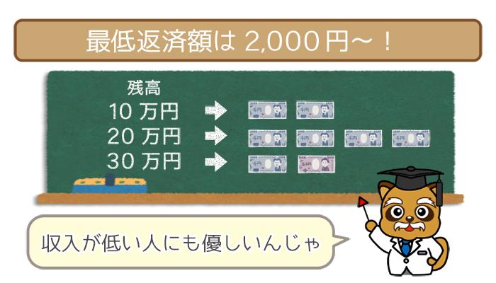 千葉銀行カードローンの最低返済額は2,000円~
