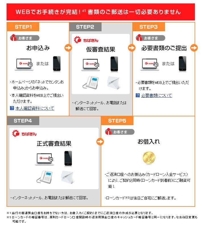 千葉銀行カードローンの申し込みの流れ