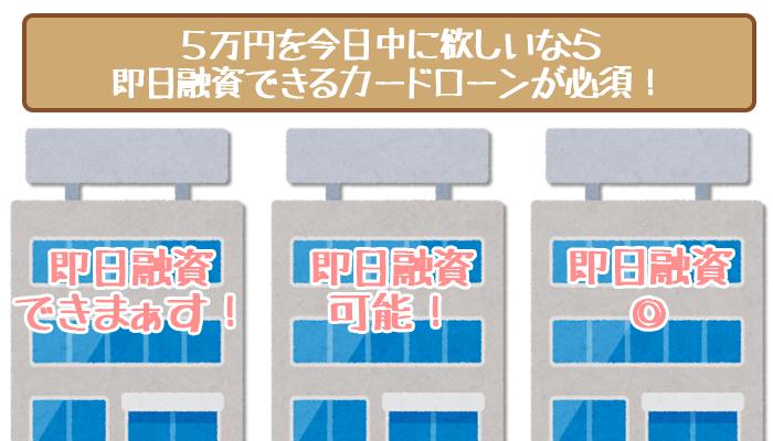 5万円を即日融資できるカードローンを選ぶ