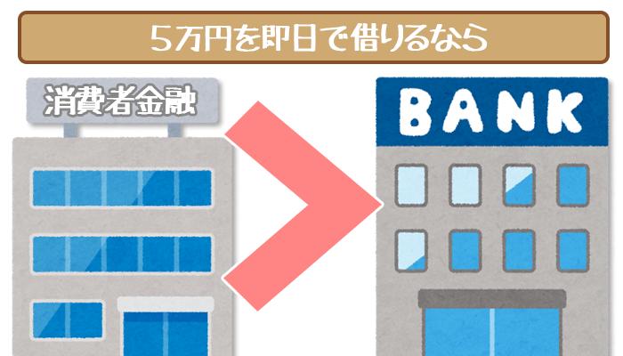 5万円の即日融資なら銀行より消費者金融がおすすめ