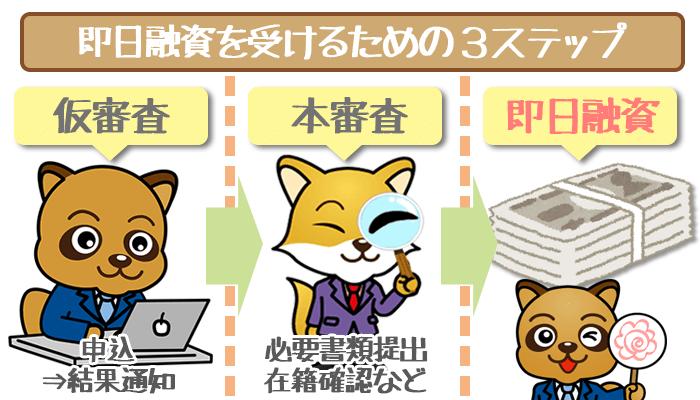 銀行なのに即日融資OK!静岡銀行カードローンの審査結果は最短30分でわかる!
