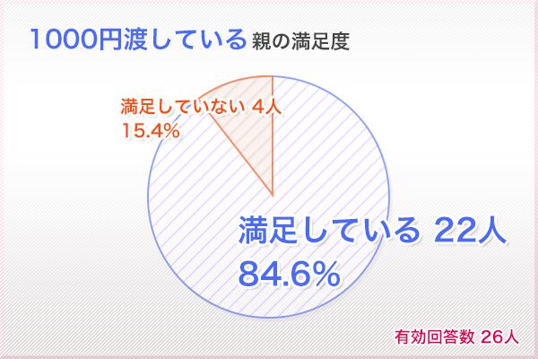 1000円渡している親の満足度