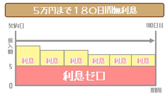 新生銀行レイクの5万円まで180日間無利息