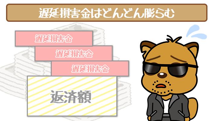 静岡銀行カードローン「セレカ」で返済が遅れてしまったらすぐ行動!延滞し続けるとどうなる?