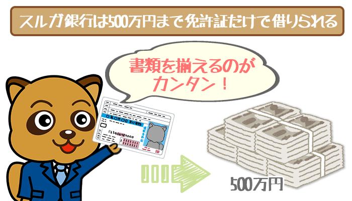 【必要書類まとめ】スルガ銀行カードローンは免許証1枚で500万円まで借りられる!