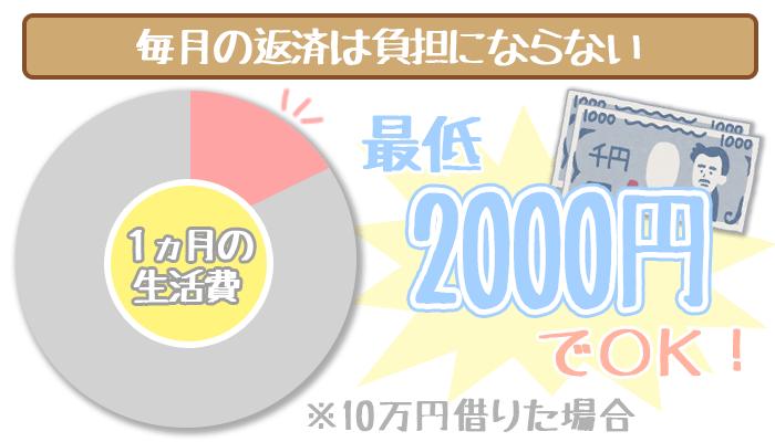 毎月最低2000円からOK
