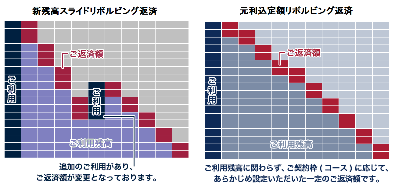 オリックスVIPローンカードビジネス返済方式比較