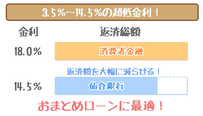 仙台銀行カードローン低金利