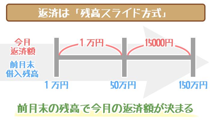 仙台銀行カードローン残高スライド方式