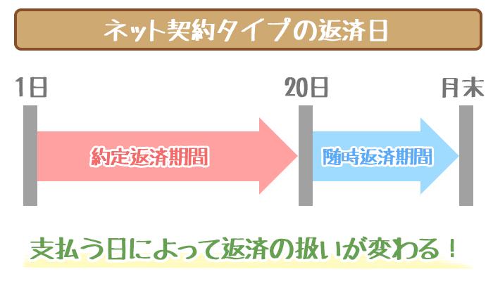 仙台銀行カードローンネット契約タイプ返済日