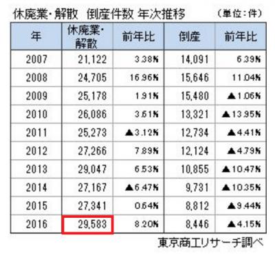 2016年休業・廃業した会社は29583件