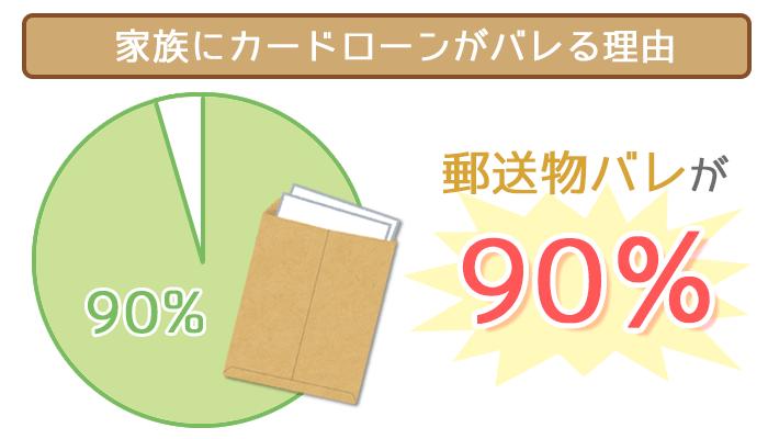 郵送物が家族バレの原因90%