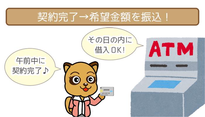 契約完了→希望金額を振込