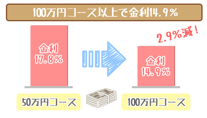オリックスVIPローンカードビジネス100万円コース