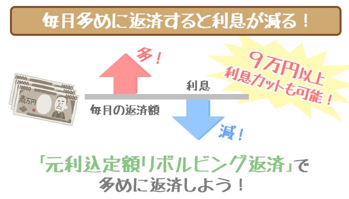オリックスVIPローンカードビジネス利息を10万円減らす