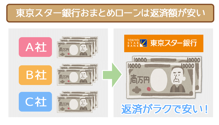 tokyostar-repayment-02