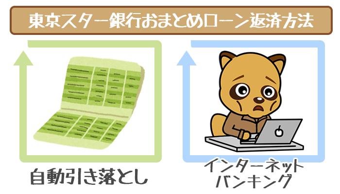 東京スター銀行おまとめローンの返済方法