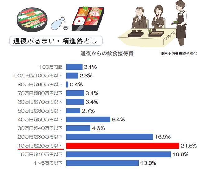 飲食接待費グラフ