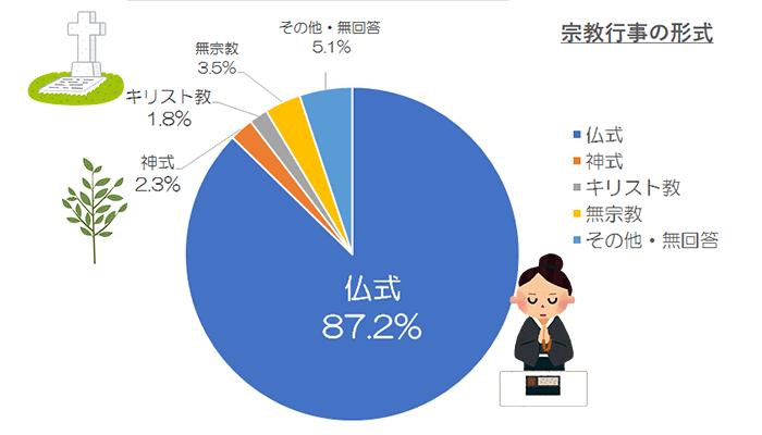日本で1番多い宗教行事の形式