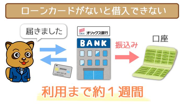 オリックス銀行カードローンは即日融資できない!?実際に電話で聞いてみた。