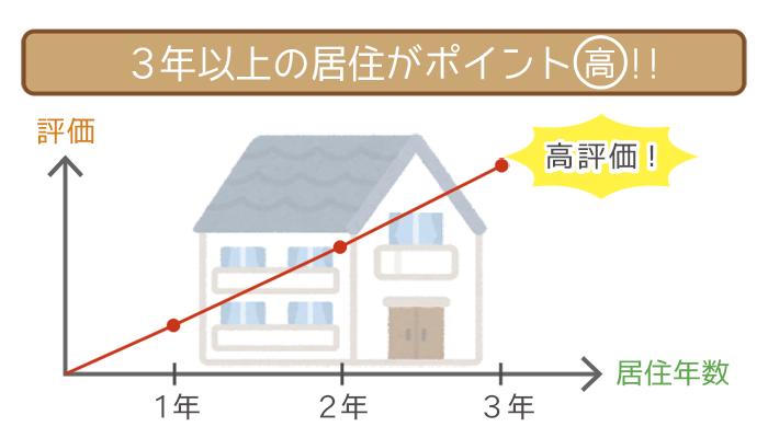 3年以上の居住がポイント高い