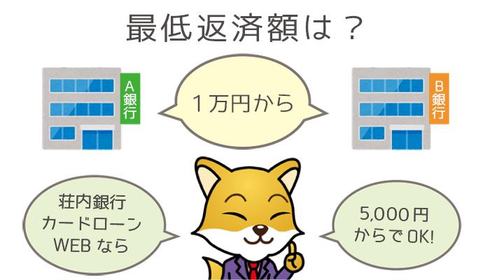 荘内銀行カードローンWebの最低返済額は5000円~