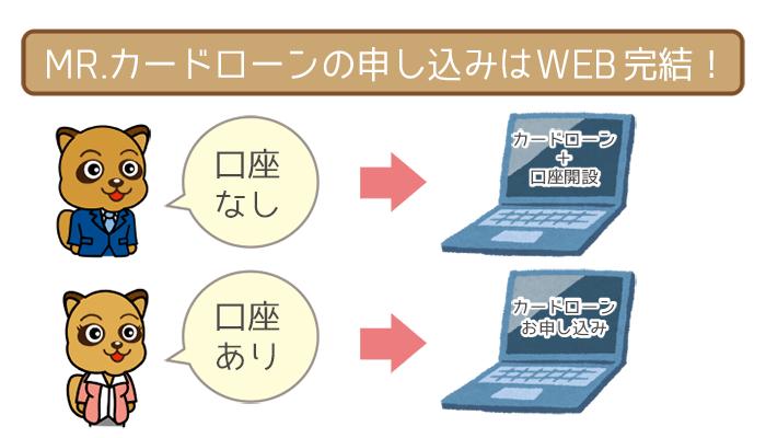 住信SBIネット銀行 MR.カードローンの申し込みはWEB完結!実際の画面で流れを解説。