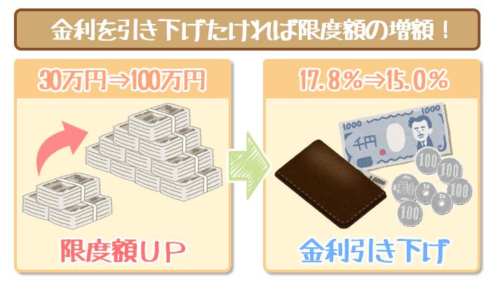 promise-interest-lower-1