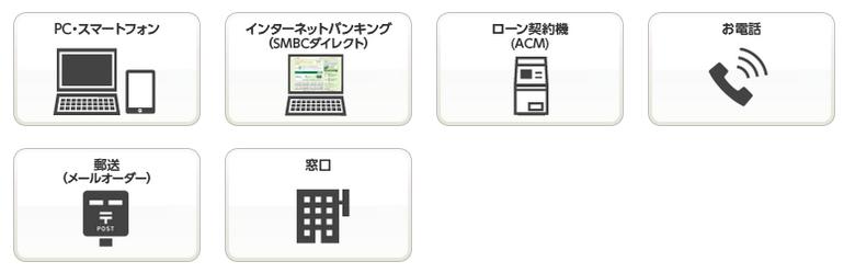 三井住友銀行カードローンの申し込み方法