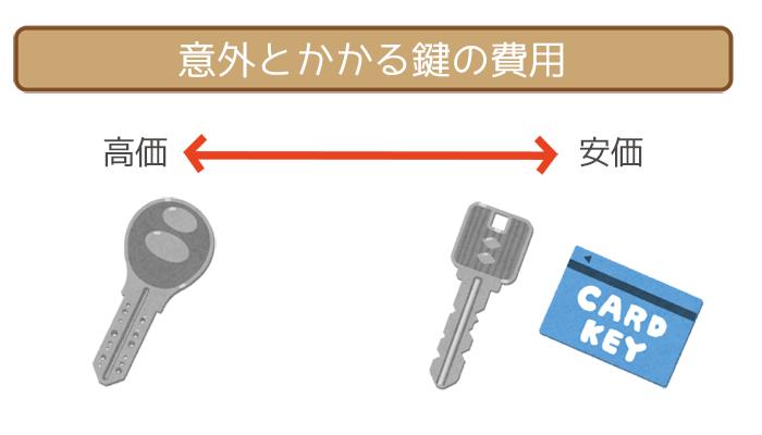 新居の鍵の交換費用