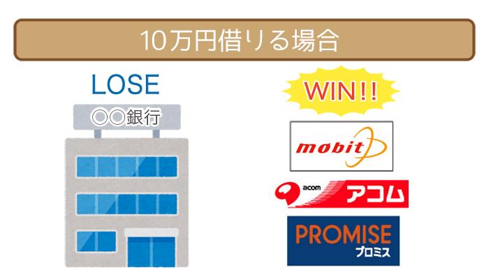 10万円借りるなら消費者金融と銀行カードローンどっち?徹底比較してみた。