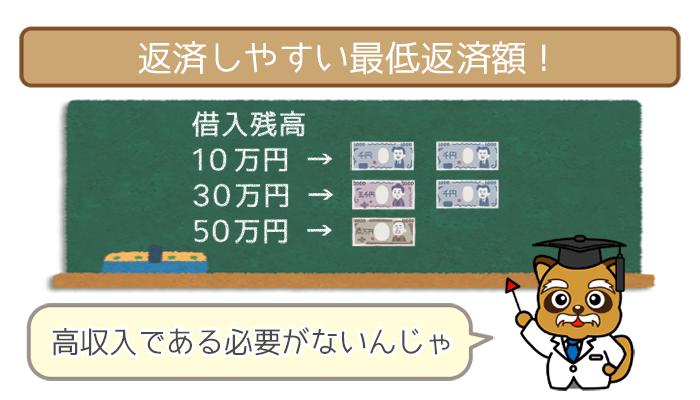 三井住友銀行カードローンは返済しやすい最低返済額!
