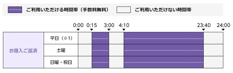 ゆうちょ銀行ATMの利用時間