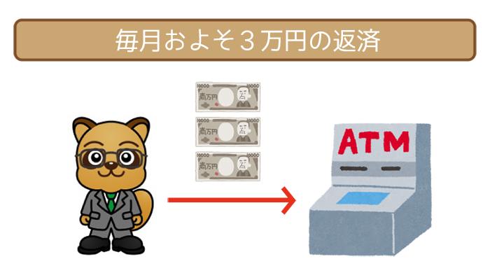 毎月およそ3万円の返済