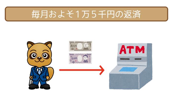 毎月およそ1万5千円の返済