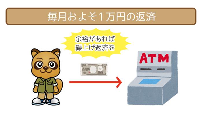 毎月およそ1万円の返済